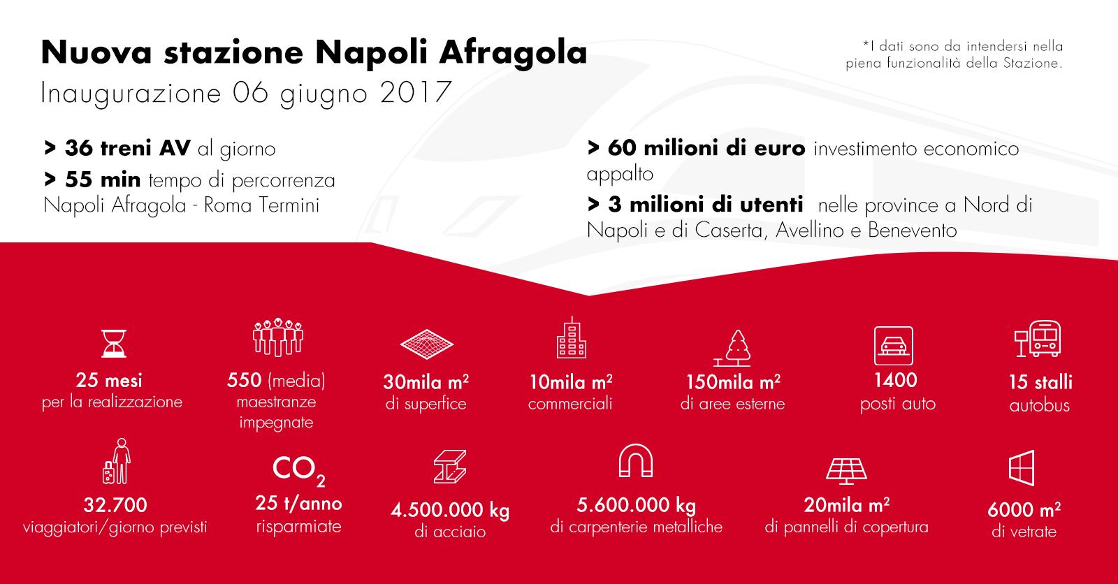 Napoli Afragola