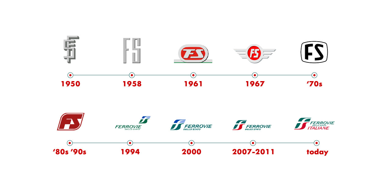 Graphic: Evolution of FS logo